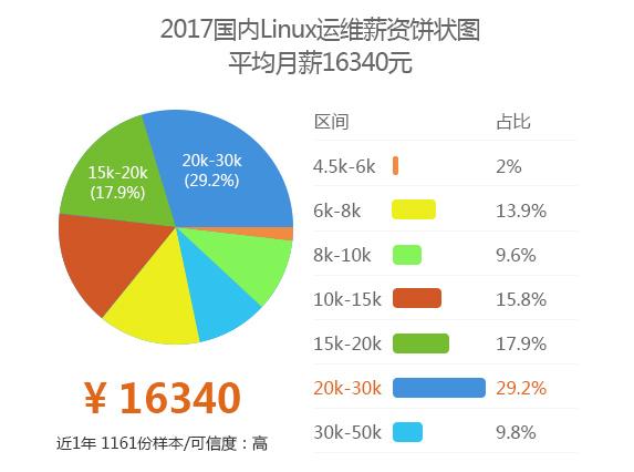 Linux行业前景分析